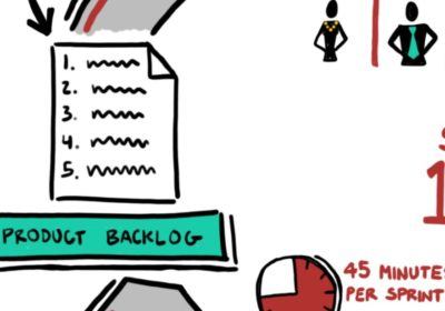 Your Best Product Backlog: Three Things To Do Now