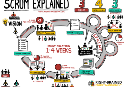 Scrum Explained: Your Amazing All-In-One Scrum Chart