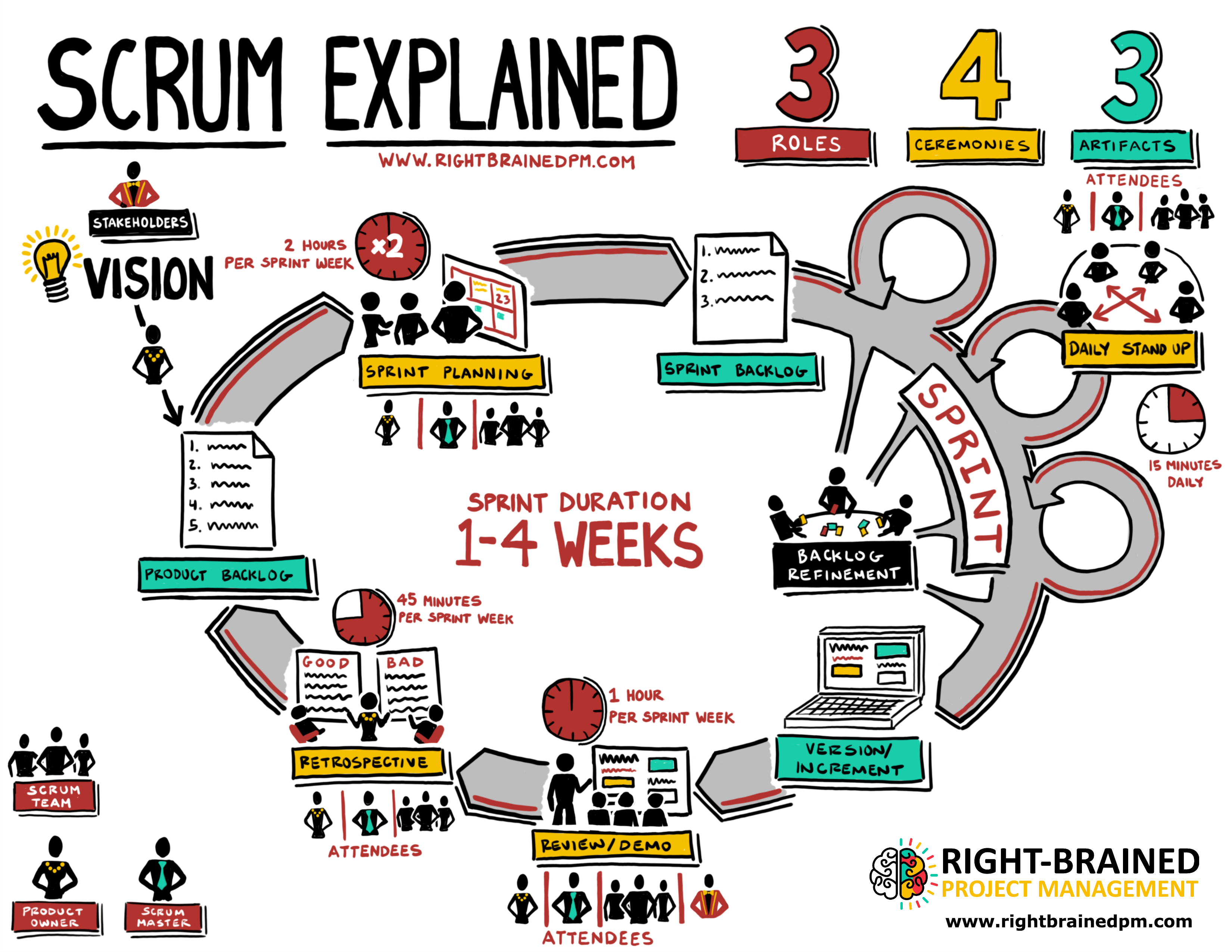 scrum explained your amazing all in one scrum chart. Black Bedroom Furniture Sets. Home Design Ideas